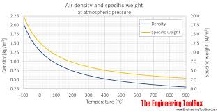 Temperature Vs Altitude Chart Air Density Specific Weight And Thermal Expansion
