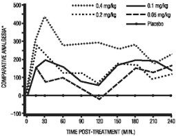 Torbugesic Dosage Chart Torbugesic For Animal Use Drugs Com