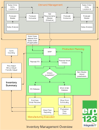 Erp Process Flow Chart Inventory Management Flowchart Erp123 A Better Approach