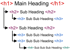 How To Structure Headings For Web Accessibility Nomensa
