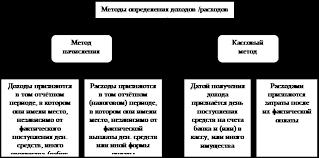 Курсовая работа Финансовые результаты деятельности предприятия Рис 1 2 Определение момента реализации и выручки от реализации продукции и формирование финансовых результатов