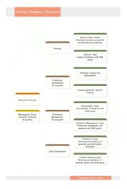 Company Flow Chart Sample Organizationalmplates Word Excel