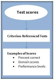 criterion referenced assessment giving meaning to test scores renaissance