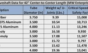 Described Chevy Drive Shaft Length Chart Drive Shaft Length