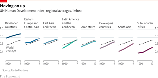 Life In Developing Countries Continues To Improve Daily Chart
