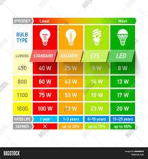 Light Bulb Comparison Vector Photo Free Trial Bigstock