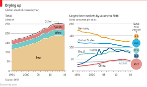 Beer Around Is The World Falling Chart Daily Consumption -