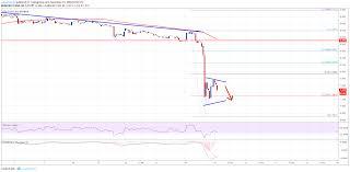 Etc Usd Chart Ethereum Classic Price Analysis Etc Usd Tumbles To New 2018