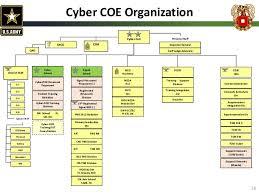 Netcom Org Chart Signal Commandant Presentation Technet Augusta 2015