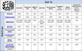 Irs Rollover Chart Follow The Rules When Rolling Over Your Employer Sponsored
