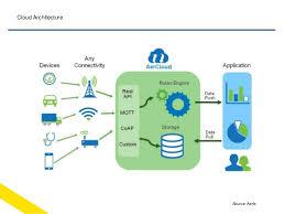 Cloud Architecture Iot Cloud Architecture