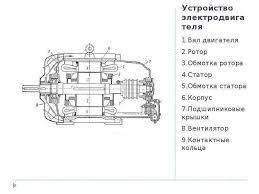 Главное управление образования и науки Днепропетровской областной   разделённые воздушным Устройство электродвигателя 1 Вал двигателя 2 Ротор 3 Обмотка ротора 4