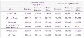 Caribbean Airlines Miles Reward Chart Are Virgin Atlantic Flying Club Miles Still Worth 1p After