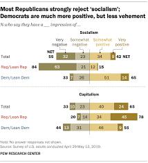 Socialism Vs Capitalism Chart How Republicans Democrats View Socialism And Capitalism