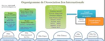 Association Organizational Chart Organizational Chart Azi International Zen Association