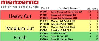 Meguiars Cutting Compound Chart Menzerna Menzerna Polishing Compounds Products Menzerna