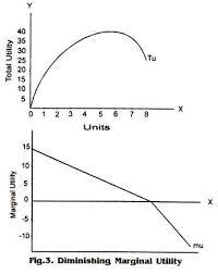 Law Of Diminishing Marginal Utility Explained With Diagram