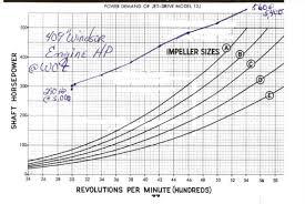 American Turbine Impeller Chart How An Impeller Works
