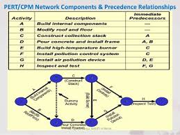 What Is Pert Cpm Chart Or Pert Cpm And Job Scheduling