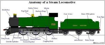 label the train parts google search trains unit label the train parts google search trains unit search and steam locomotive