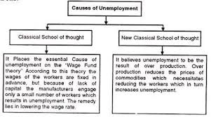 essay on unemployment in causes consequences and remedies