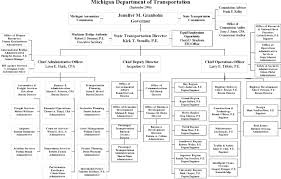 Chapter 4 Relationships Between Asset Management And