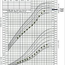 A Representative Growth Chart For A Child With Familial