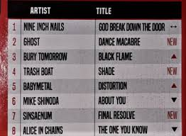 Kerrang Official Rock Chart