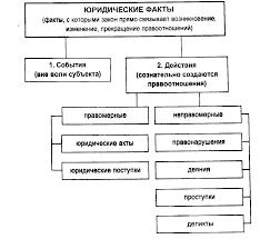 Юридические факты понятие и классификация Реферат Классификация юридических фактов может быть так же представлена следующей схемой рис 1