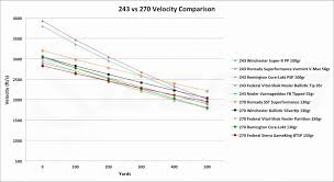 Winchester Bullet Drop Online Charts Collection