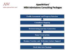 mba admissions consultants supporting your best application best mba admission consulting services by apexwriters