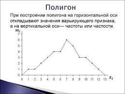 ряды распределения и их графическое изображение реферат special  Вариационные ряды и их графическое изображение