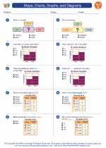 Maps Charts Graphs And Diagrams Third Grade English
