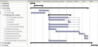 What Is A Wbs And Gantt Chart Suraj Kumar Manandhar Assignment 1 Task 2