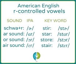 Learn The American English R Controlled Vowel Pronunciations