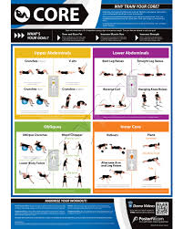 Core Exercises Chart Core Exercise Wall Poster