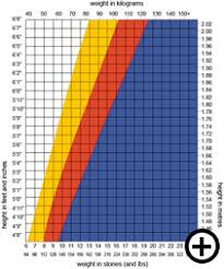 Online Weight Loss Charts Bmi Chart Fitness Body Fat Percentage Chart Weight