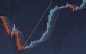 Bitcoin Rainbow Chart How Top Set Up And Trade With Rainbow Moving Average