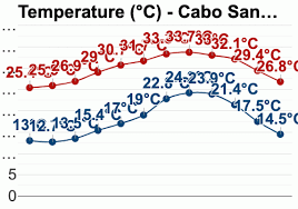 Cabo San Lucas Climate Chart Cabo San Lucas Mexico December Weather Forecast And
