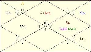 Career Birth Chart Sania Mirza Horoscope Vedic Astrology