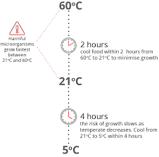 Proper Food Cooling Chart Cooling And Reheating Food