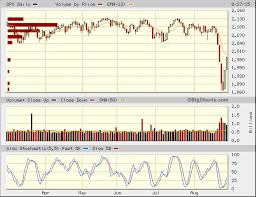 S P 500 Index Spx Quick Chart Snc Spx S P 500 Index