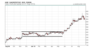 Nseguide Technical Chart What Is A Breakout Level Nseguide Com