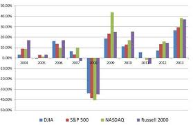 Investment Charts And Graphs 2013 Financial Benchmark Charts And Graphs Withum