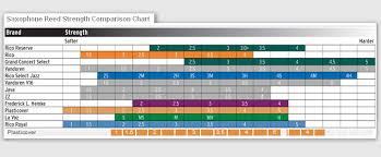 Saxophone Size Chart Alto Sax Reed Size Chart Www Bedowntowndaytona Com