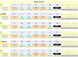Harmonized Major Scale Chart With Guitar Chords Mrl