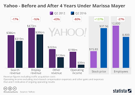 Chart Yahoo Before And After 4 Years Under Marissa Mayer