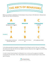 Abc Behaviour Chart Example The Abcs Of Behavior Smarter Parenting