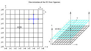 discretizing the 2d heat equation