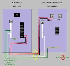crude diagram for installing a sub panel in the same structure as 220 Panel Wiring Diagram crude diagram for installing a sub panel in the same structure as your main panel house pinterest diy stuff and woodworking 220 panel wiring diagram